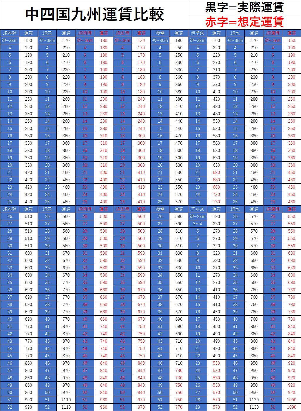 中四国、九州運賃比較表