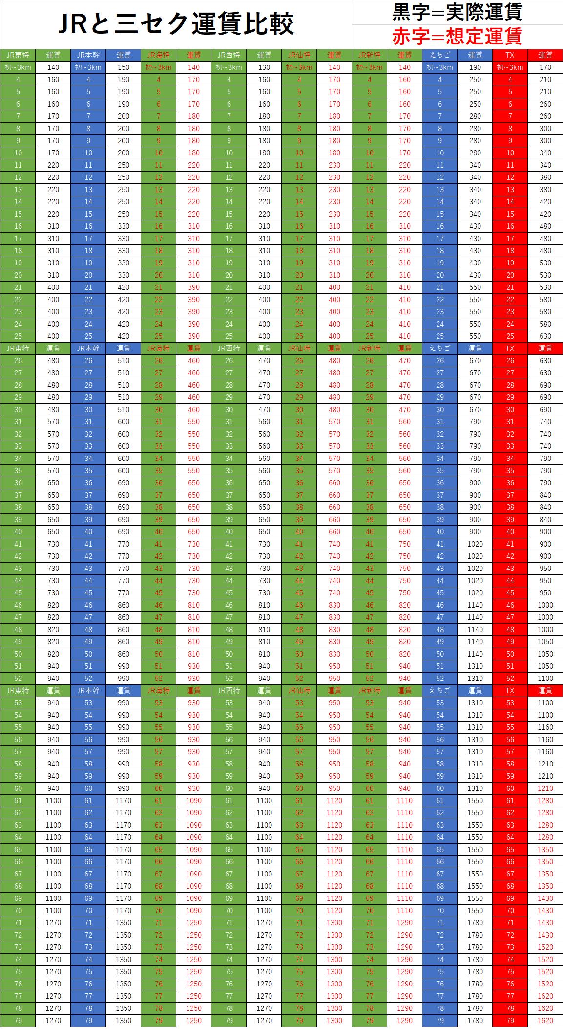 仙台、新潟電車特定区間とTX運賃