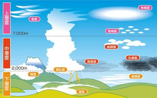 四電雲の種類
