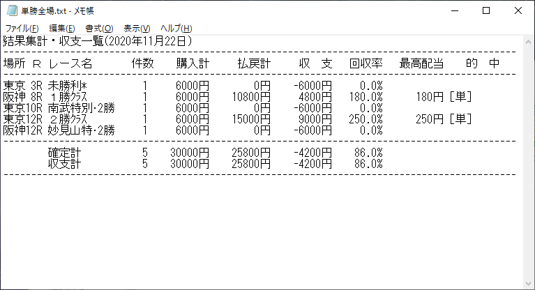 単勝全場201122