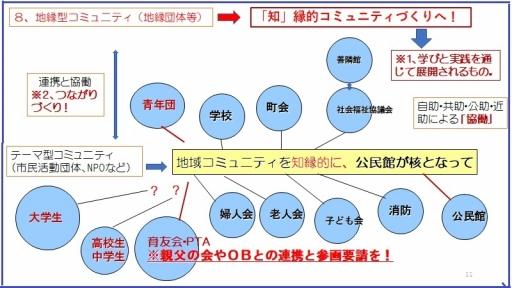 地域コミュニティ図
