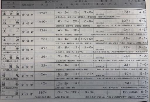 江戸時代の生産量表