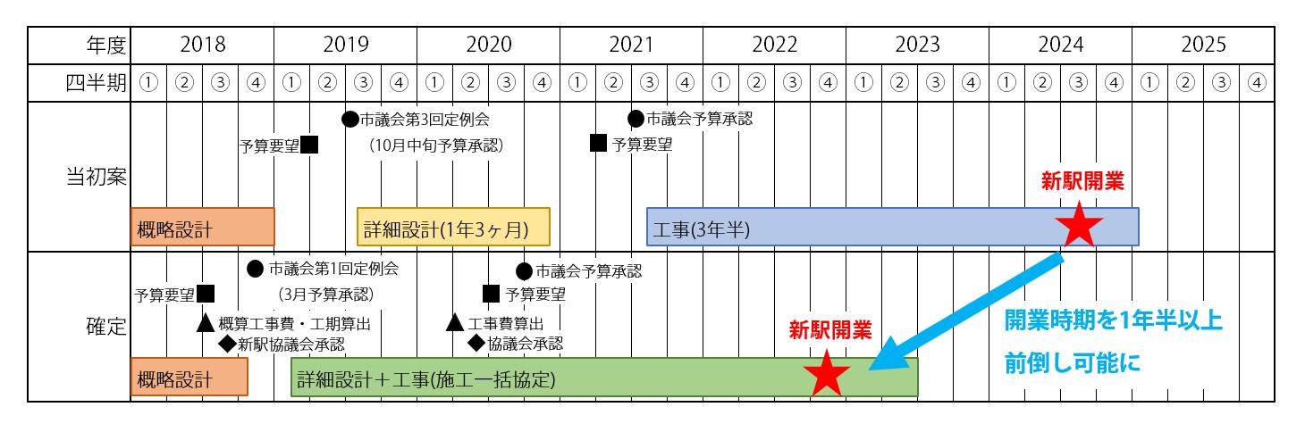 幕張新駅の工事スケジュール。上が当初案、下が確定後で、新駅開業時期は当初案と比べて1年半以上という大幅な前倒しを実現した。