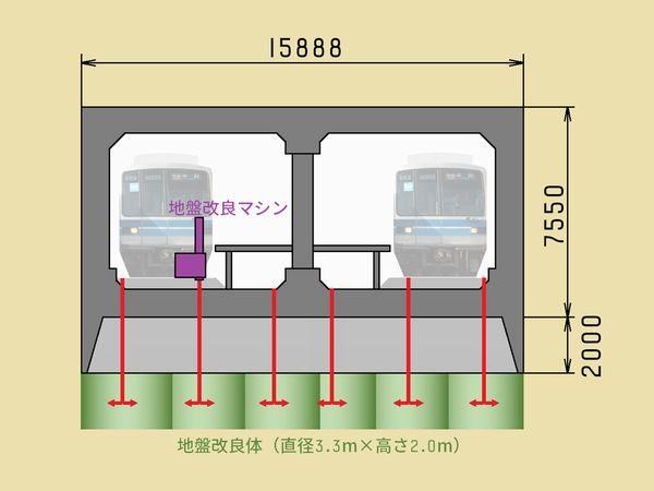 南砂町駅トンネル下への地盤改良イメージ