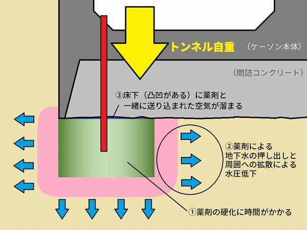 地盤改良による沈下の原因イメージ