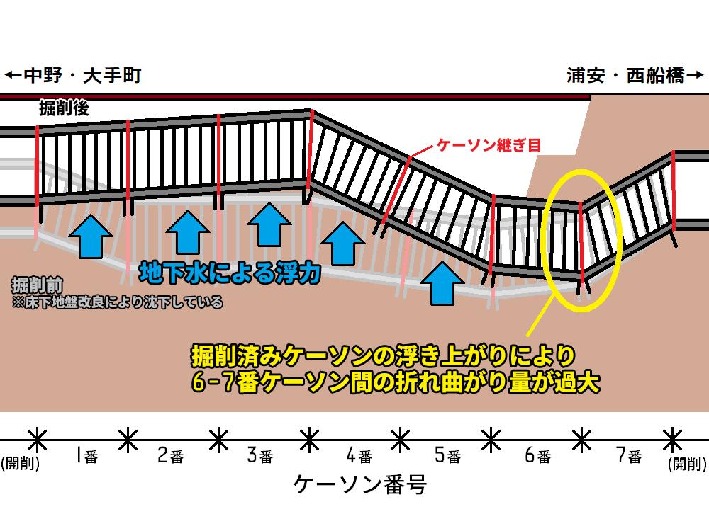 南砂町駅ケーソン浮上のイメージ(注:縦方向を大幅に誇張して描いている)