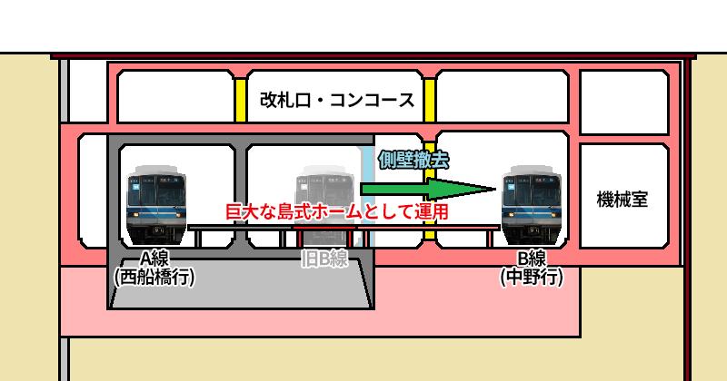 ①B線を新ホームに切替