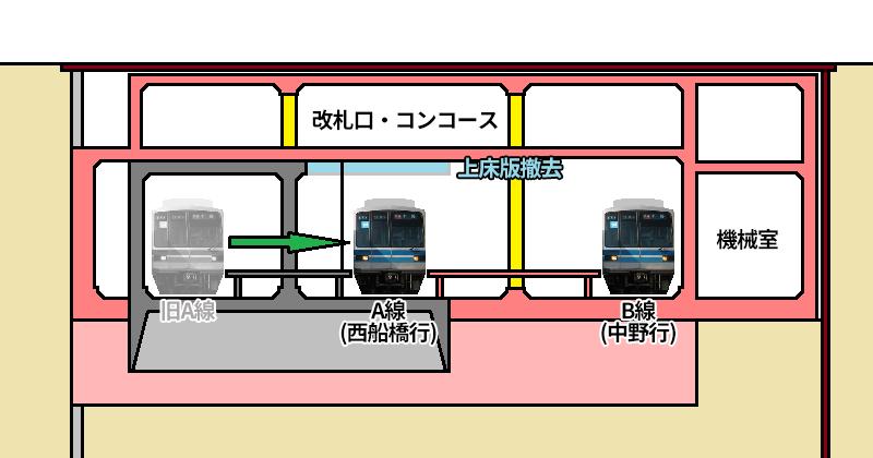 ②A線を旧B線に切替・既存ホーム閉鎖