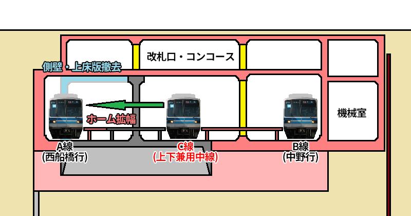 ③既存トンネル解体・A線復旧・完成