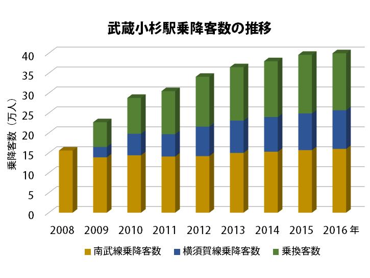 横須賀線武蔵小杉駅開業前後の乗降客数の推移