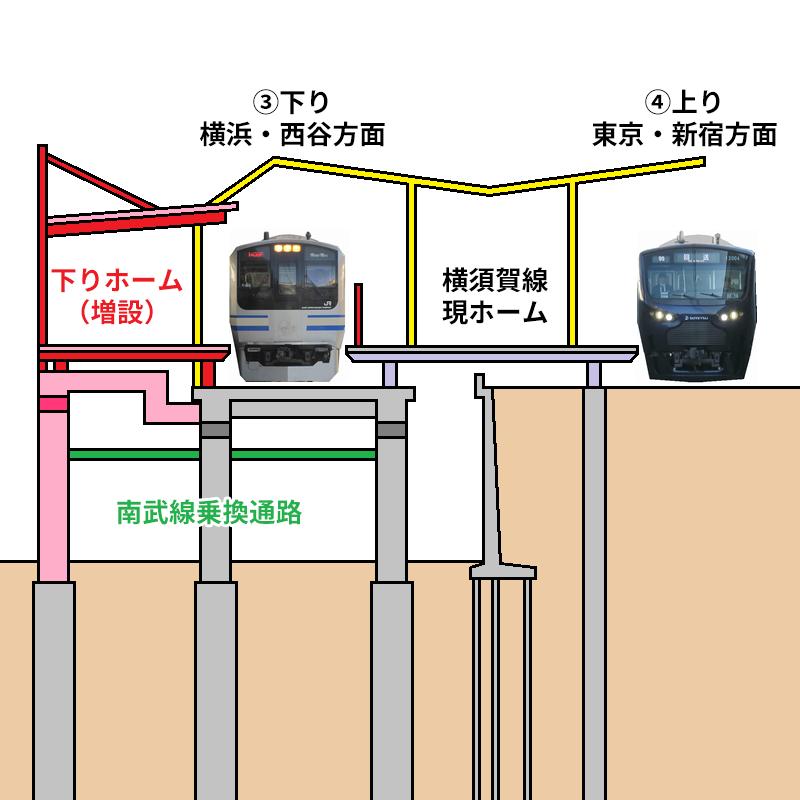 武蔵小杉駅横須賀線ホームの断面図