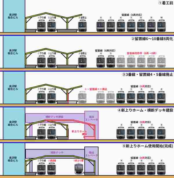 奥沢駅改良工事の手順