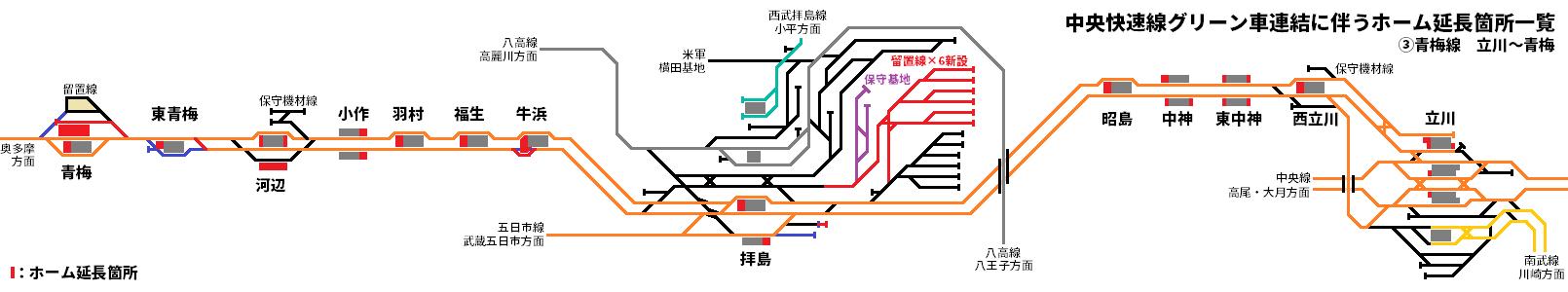 青梅線立川~青梅間のホーム延長箇所一覧