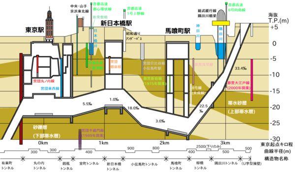 総武トンネル縦断面図