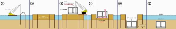 ケーソン沈設作業の手順