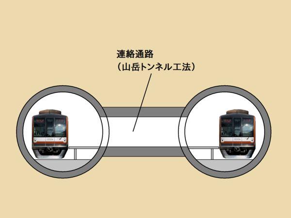 馬喰町駅で採用された単線シールドトンネル2本+連絡通路によるホーム建設方法
