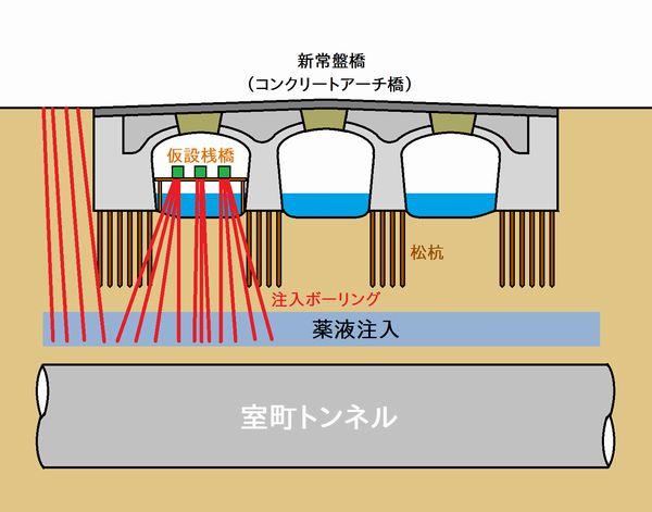 新常盤橋の沈下・漏水防止対策
