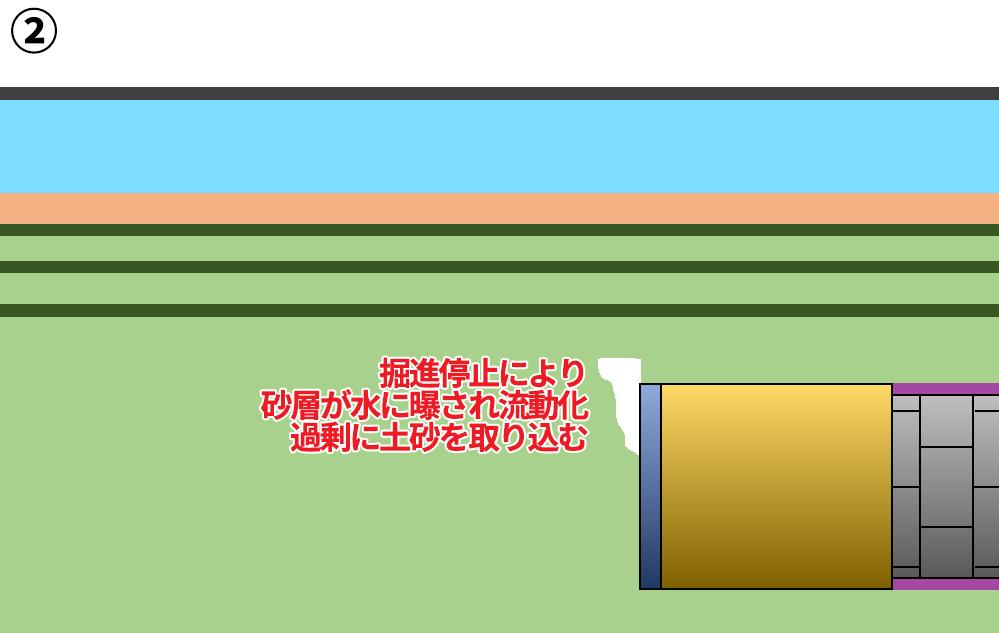 ②掘進停止により砂層が水に曝され流動化。過剰に土砂が取り込まれる。