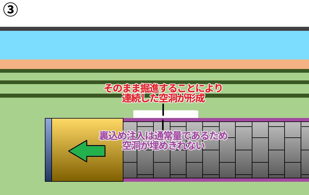 ③そのまま掘進することにより連続した空洞が形成。裏込め注入の不完全により空洞を埋めきれない。