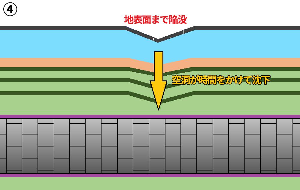 ④空洞が徐々に沈下し地表まで陥没。