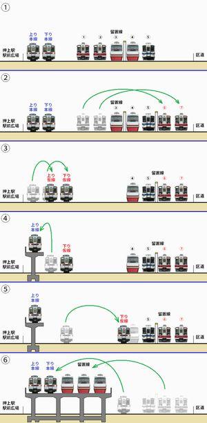 東側留置線(押上駅駅前広場~桜橋通り踏切)高架化手順