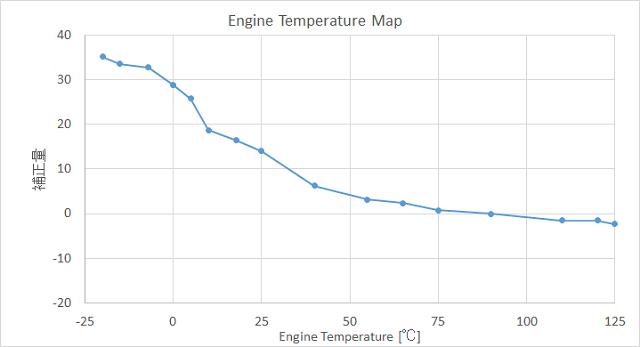 エンジン温度