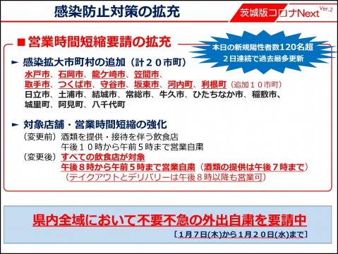 令和3年1月8日_【知事記者会見】石岡市が感染拡大市町村に追加されました。水戸市ほか9市町追加(1)_000001