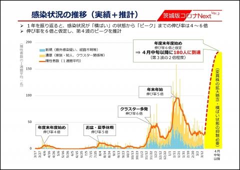 令和3年3月16日「茨城県蔓延防止警戒期間」設定!知事記者会見資料_000002