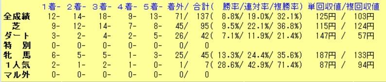 200606-1206リオンディーズ成績