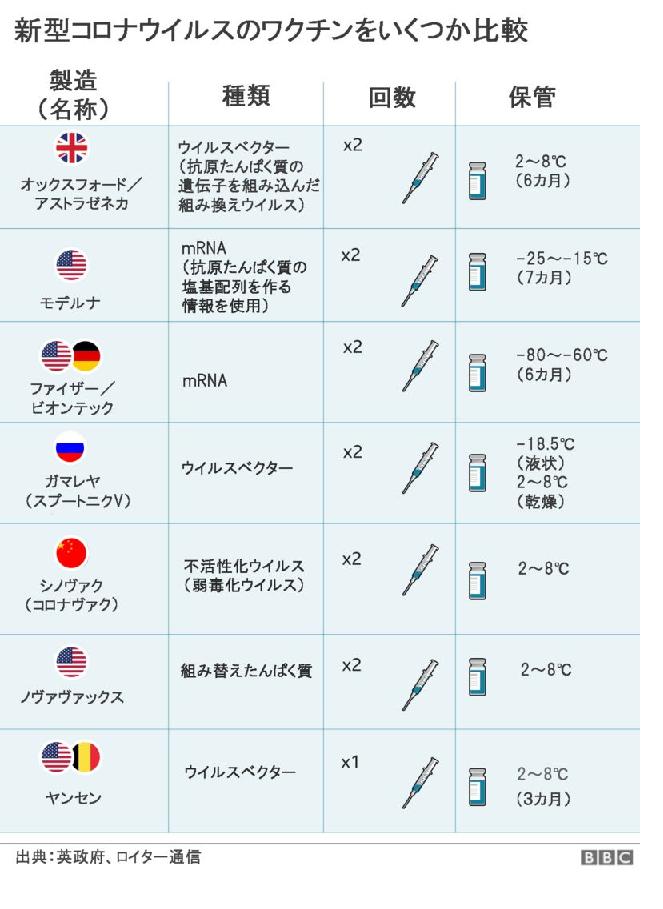 ワクチン比較