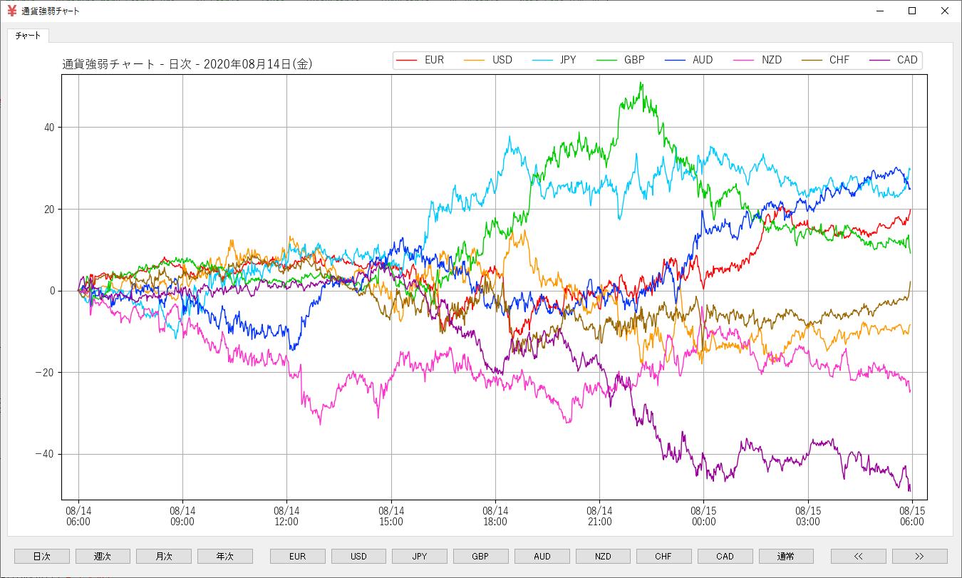 通貨強弱チャート