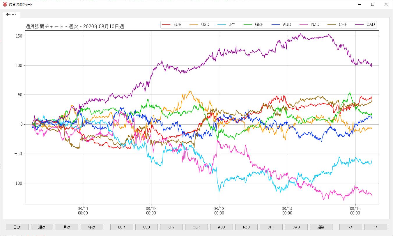 通貨強弱チャート-週次