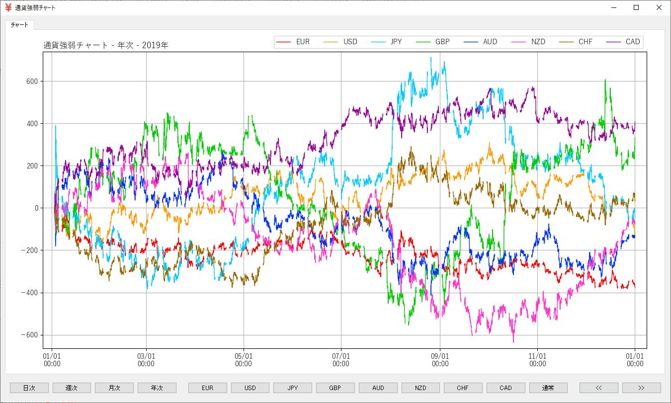 通貨強弱チャート-年次