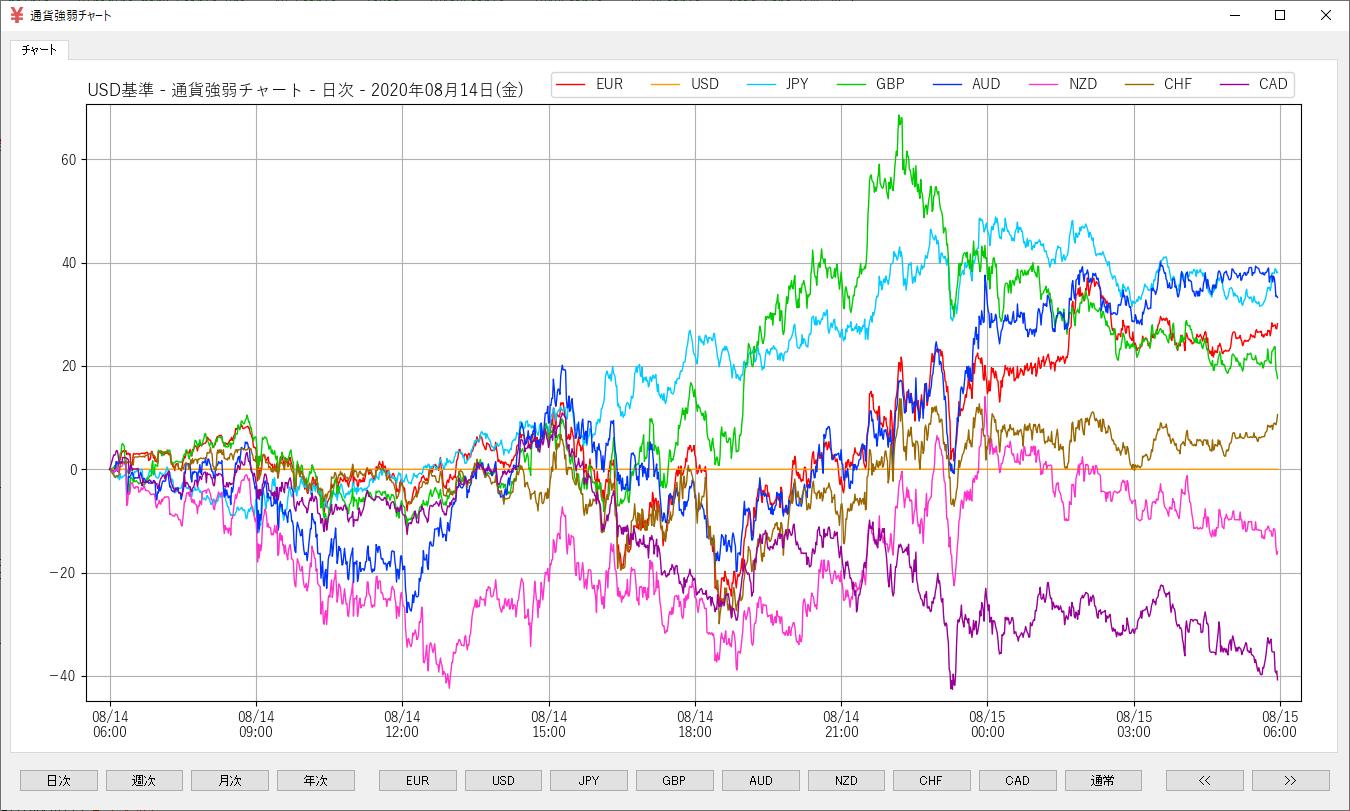 通貨強弱チャート-ドル基準
